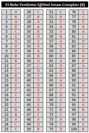 33TEMEL B 33 Nolu Özel Güvenlik Temel Eğitim Sınavı Soruları ve Cevapları(B)